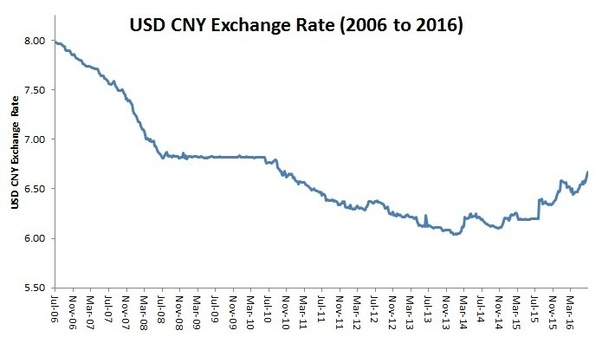 Usd Cny Exchange Rate 2006 To 2016 From Forecast Chinese Yuan S Stealth Devaluation