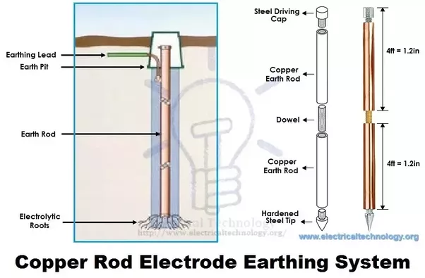 Ground Copper Electrode : How does the earthing system work in india and are