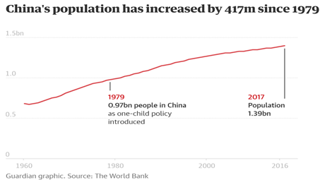 Why Did China Want To Reduce Its Population With The One Child Policy Aren T More People Better For The Country Quora