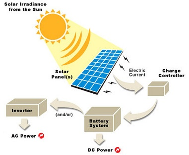 How is solar energy useful for the environment? - Quora