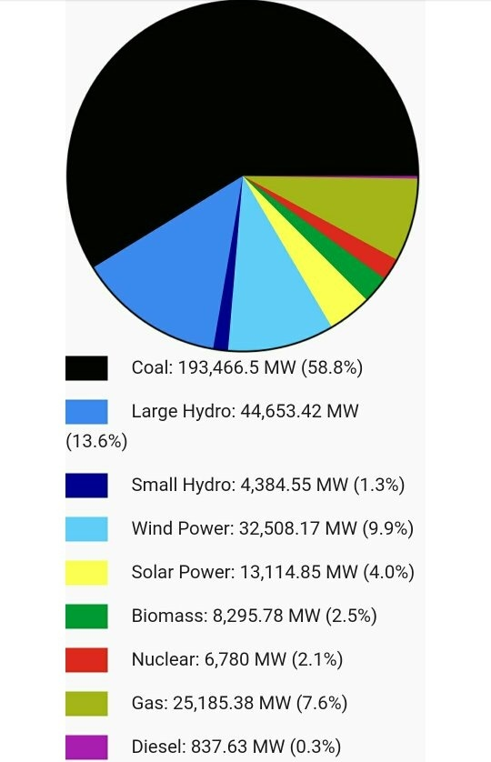 What Is The Average Per Day Electricity Consumption Of India Quora