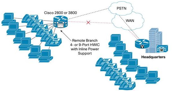 How to connect 5 switch with 1 router in Cisco Packet Tracer - Quora