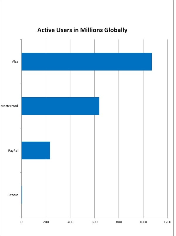 How many people use bitcoin? - Quora