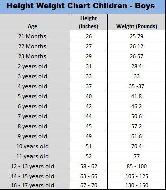 Boy Height Weight Chart For Kids - The Chart