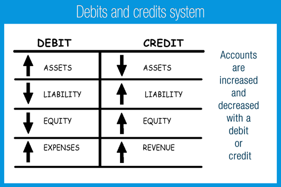 In Accounting Why Do We Debit Expenses And Credit Revenues Quora