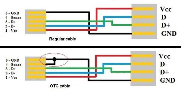 how different is a normal usb cable from otg usb cable quora rh quora com usb otg cable usb otg wiring diagram
