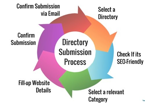 What is the use of Directory Submission in terms of SEO? - Quora