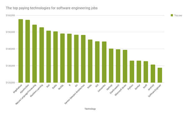 Where and what level do software engineers make over 200k