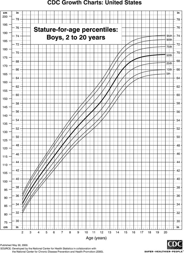 What is the average weight of a 12-year-old boy at 5′3 ...