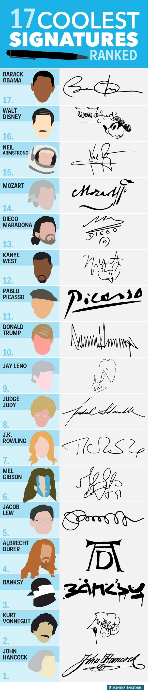 How to create a signature