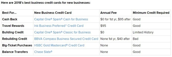What Are The Best Business Credit Cards For New Businesses Quora