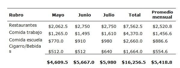 analizar un presupuesto personal mensual