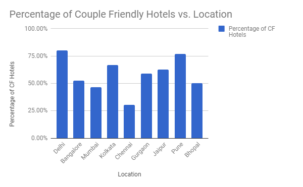 Which hotels are safe for couples (unmarried) in Bhopal? - Quora