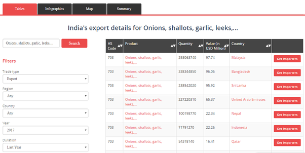 I am exporter of onion from India I want to find buyers overseas how