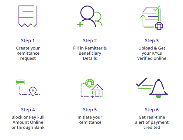 Follow The Below Mentioned Simple Steps To Transfer Money