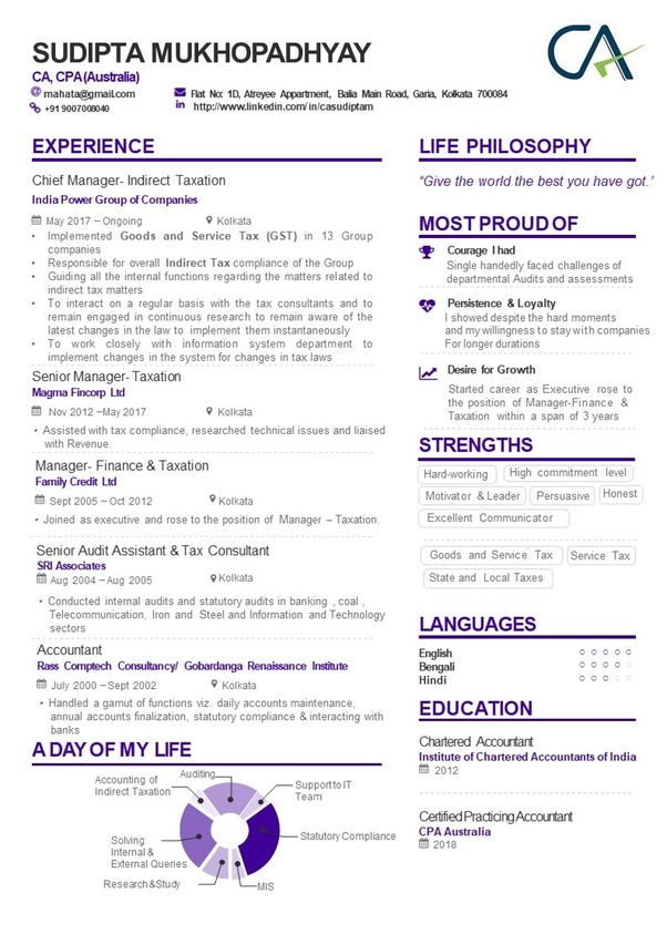 what is resume headline for ca