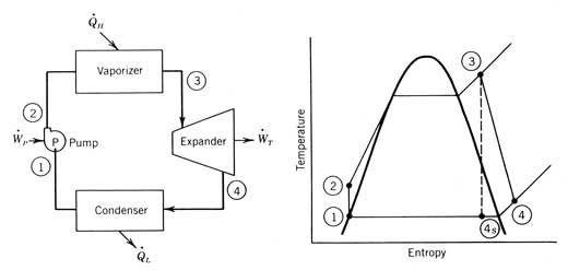 how does condenser pressure effect the rankine cycle