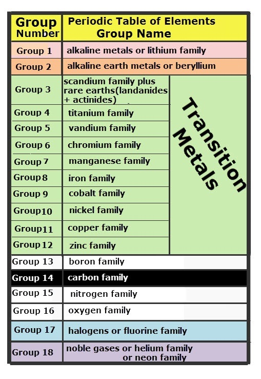 By These You Can Find Its Respective GROUP.