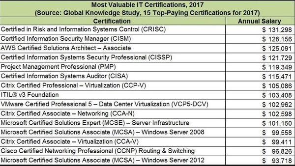 the survey clearly points out that aws is one of the most valuable certification since it ranks third