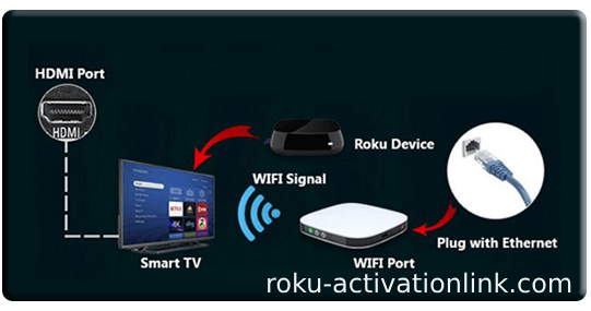 How to activate Roku? - Quora