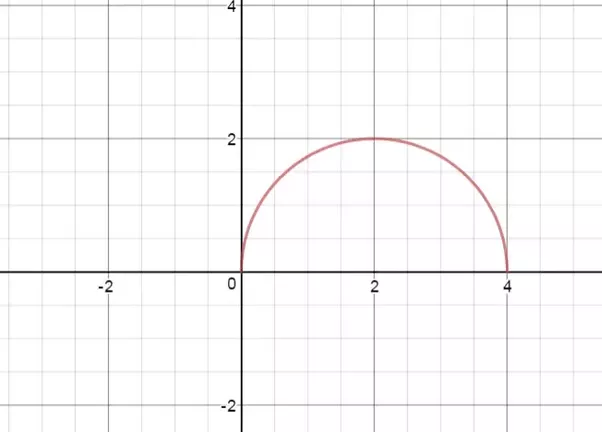 What Is The Equation For A Semicircle Quora
