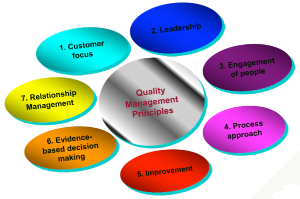 What Are The Principles Of Iso 9000 2015 Quora