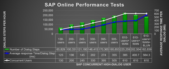 What do we measure as part of the SAP GUI performance