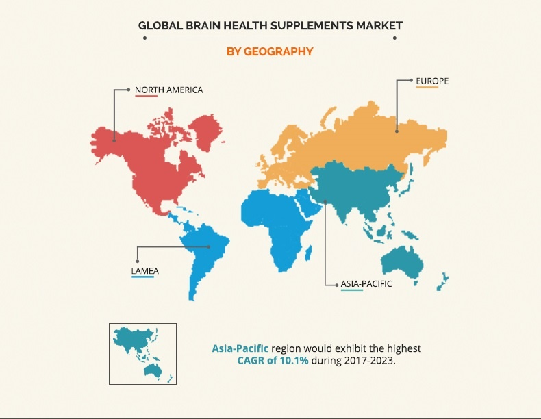 What will be the upcoming growth in the brain health