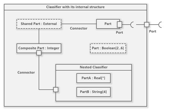Pemodelan Perangkat Lunak - Macam - macam diagram UML ...