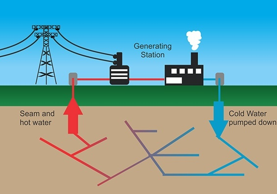 What Are Products Of Geothermal Energy Quora