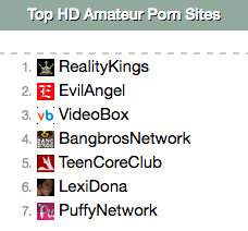 Top sex sights