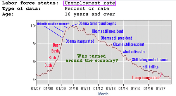 Image result for trump vs obama jobs created 19 months