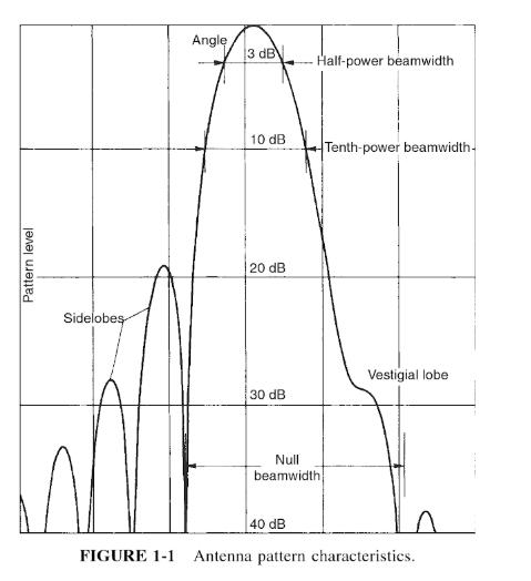 What is antenna beamwidth? - Quora
