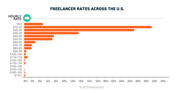 What is the typical hourly rate being charged by a WordPress ...