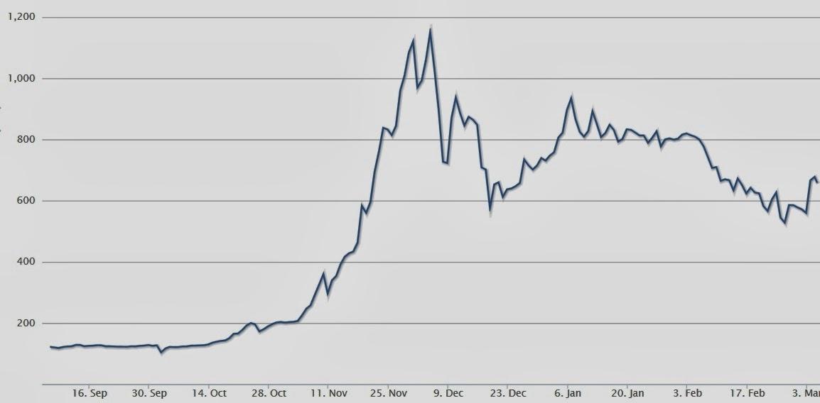 bitcoin valore intrinseco)