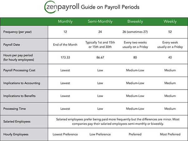 payroll  why do companies pay employees 24 payments a year