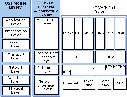 TCP IP AND UDP DOWNLOAD