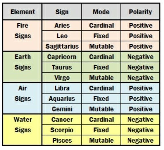 Pisces dating chart for new couples