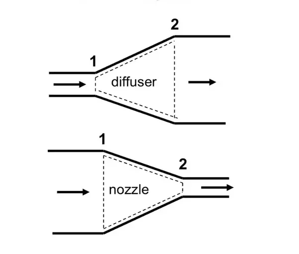 How To Construct A Cross Section From A Map likewise What Is Main Difference Between Nozzles And Diffusers also 2002 Ford Escape Fuse Box likewise 2 concept Diagram a together with Parts Feather. on diagram view