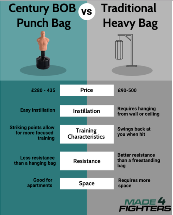 Is It Better To Use A Free Standing Punching Bag Or The