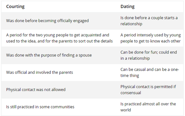 What is the difference between dating sites