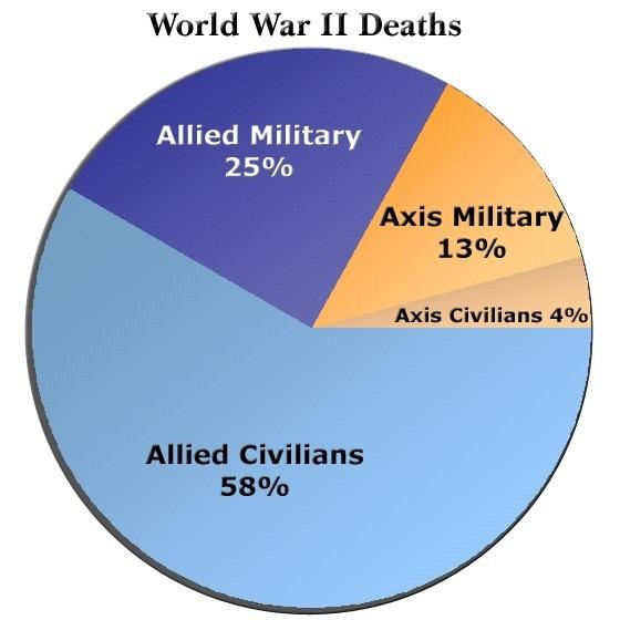 how many people died in ww2 americans meet
