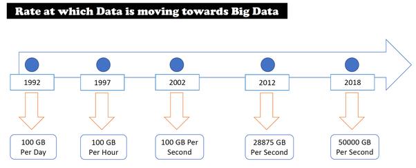 Cómo aprendes big data? - Hallar Respuesta