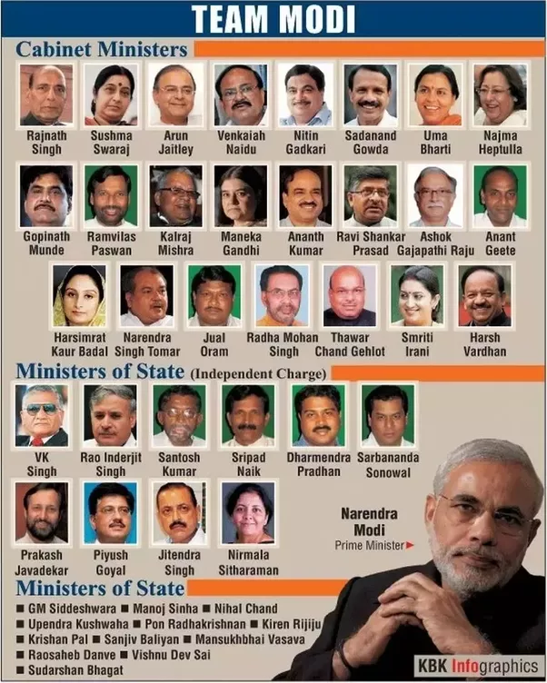 Why Has Modi Chosen Mostly Uneducated People In His