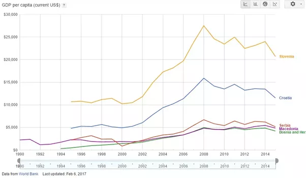 Why do slovenia and croatia have significantly higher gdp per right out of the gate from the breakup of yugoslavia they were better off sciox Images
