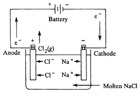What is electrolytic reduction? - Quora