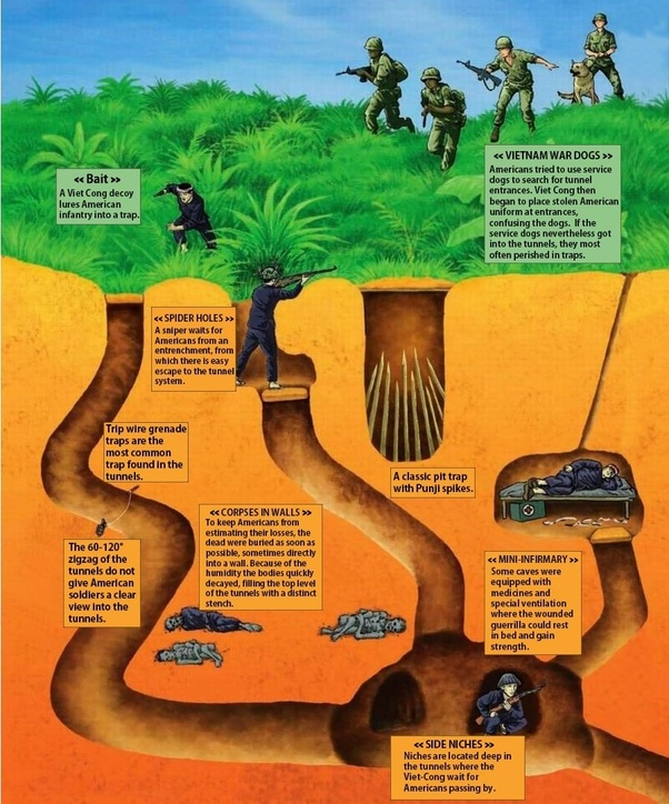 How Extensive Was The North Vietnamese Tunnel System In