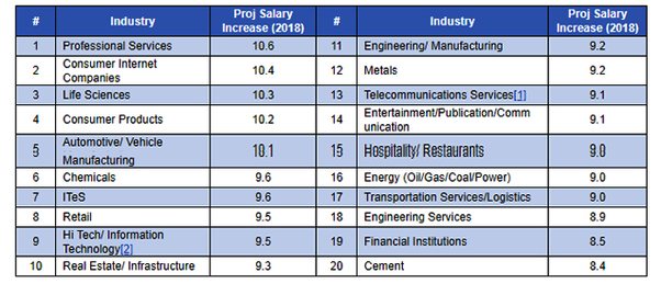 What is the average salary hike in IT companies in India? - Quora
