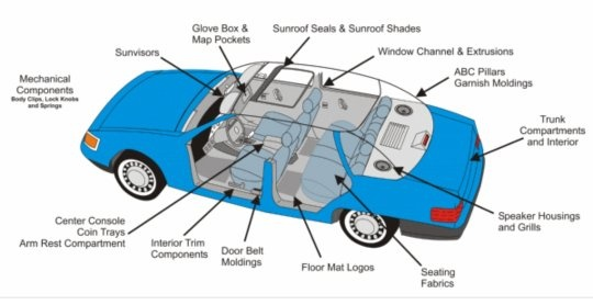 What Is This Term Interior And Exterior Trim In Automobile Industry Quora