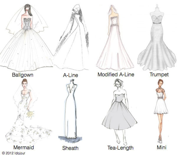 Female Body Types Chart